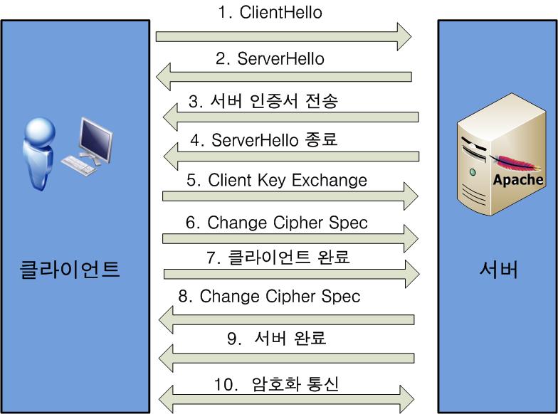 TLS 핸드셰이크 절차