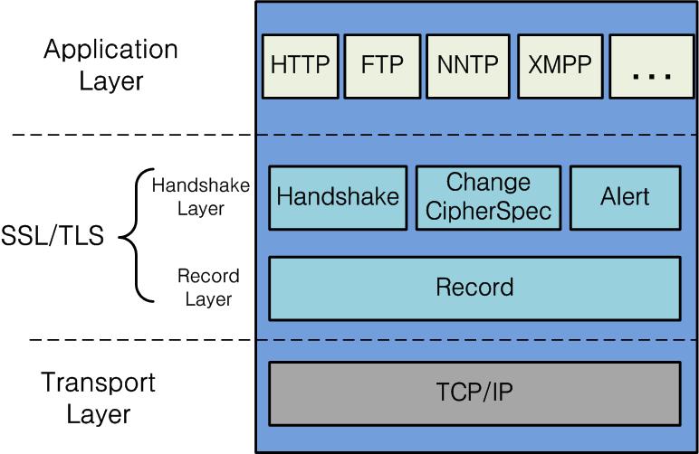 TLS 아키텍처