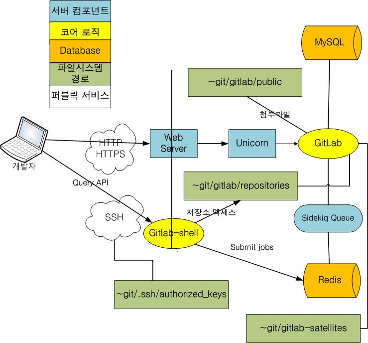 RHEL/CentOS 6에 gitlab 설치